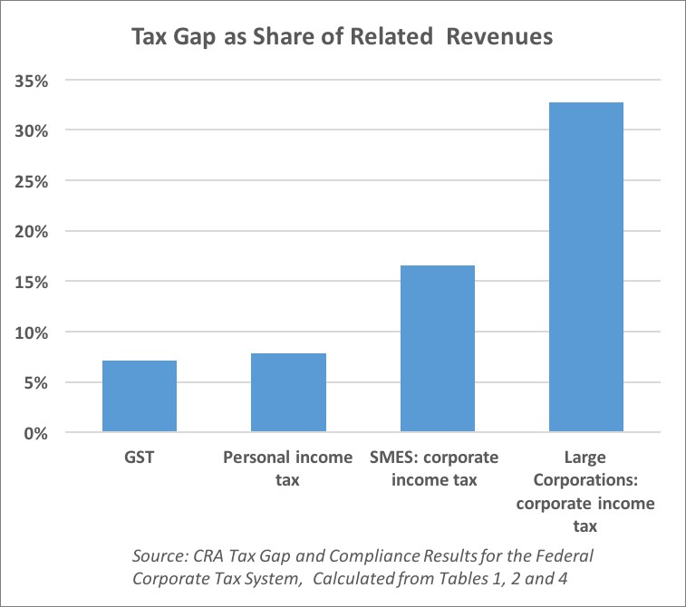 Tax gap reports find billions in lost revenue from tax avoidance | Canadians for Tax Fairness